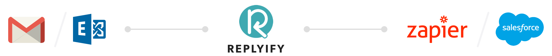 Illustrating one-click integration with Replyify
